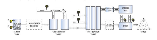 Ethanol Production and Refining