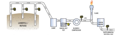 Landfill Gas Measurement