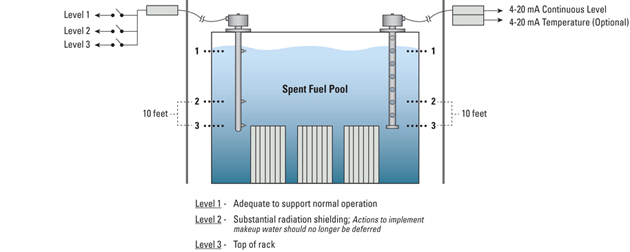 Spent Fuel Pool Level Measurement