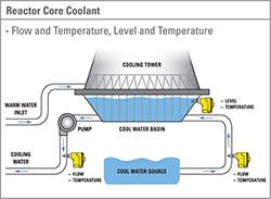 Fluid Components International Nuclear Capabilities