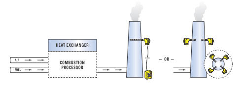 Flue Gas Monitoring